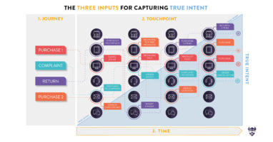 Understanding Intent-Driven Journeys – and why they are a game-changer