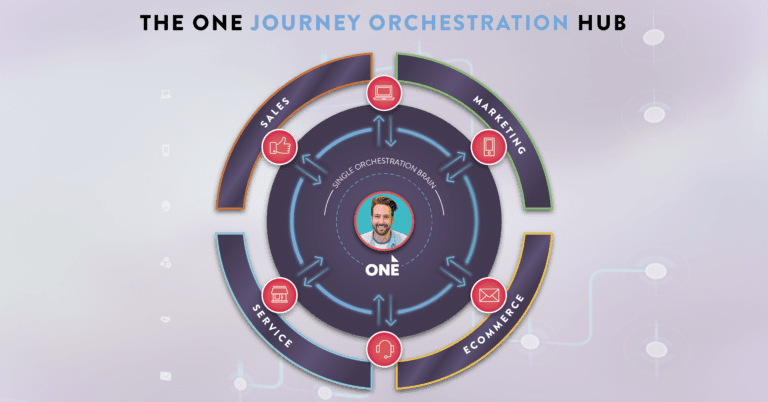 Customer Journey Orchestration Diagram with customer at the centre