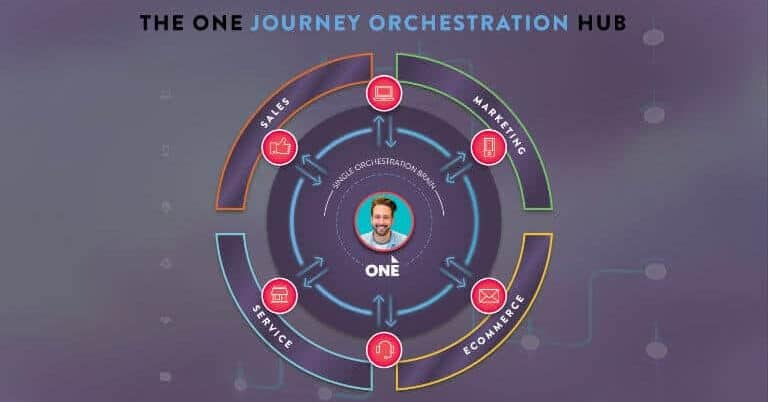 What is Customer Journey Orchestration – and why is it getting so much traction?